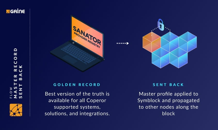 providers, provider, payer, payers, healthcare, data, management, directory, technology, integration, interoperability, solutions, blockchain, gaine, symblock, coperor, blocksecure, biotech, life sciences